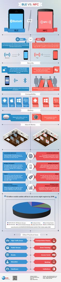 Which is better BLE or NFC? Check out our infographic to learn more about security, compatibility, how it works and various practical uses of BLE and NFC.