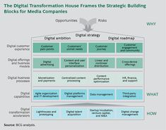 Image result for digital transformation framework bcg