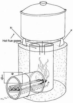 Rocket Stove project diagram - is this like a Kelly Kettle?