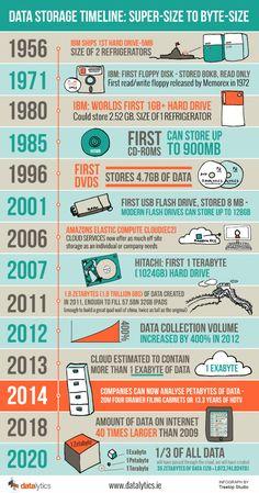 """Data Storage Timeline Infographic - Una visión a la evolución del almacenamiento ¿Cuánto podemos """"guardar"""" hoy?"""