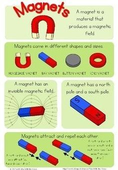 This colorful magnetism poster would be a great addition to your science center during a unit on magnets. Science Experiments Kids, Science Lessons, Science For Kids, Science Activities, Grade 2 Science, Kindergarten Science, Teaching Science, Science Week, Science Curriculum