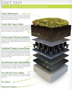 Maxidrain Yeşil Çatı ile Yaşanabilir Çatılar