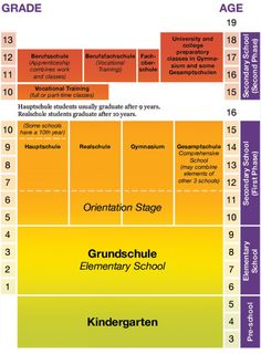 How To Germany - German School System. A lot of other very useful info on this website.