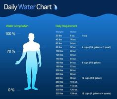 How much water do we need? Water intake is different for everyone and depends on many different factors.