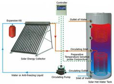 Application_Solar_Thermal_2015_Vacuum_Tube_Solar_Panel_Collector_Heat_Pipe_Solar_Collector_home_solar_water_heating_system.jpg (876×652)