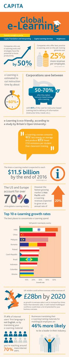 The Global eLearning Infographic includes Interesting facts on global eLearning.