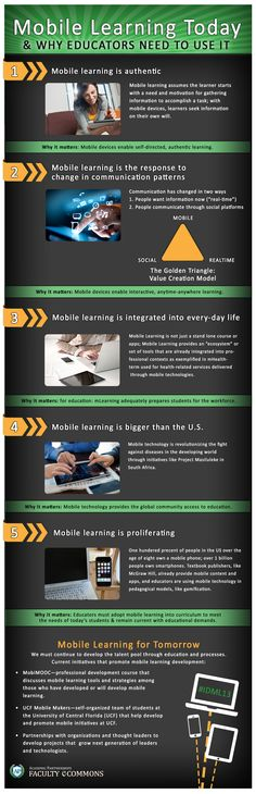 Mobile learning today and why educators need to use it. Infographic