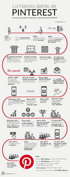 infografía que cuenta la historia de Pinterest desde 1982, año que nació uno de sus fundadores Ben Silbermann, hasta el año 2018