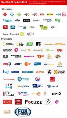 Het overzicht van de standaard zenders die u kunt ontvangen via uw (interactieve) HD TV abonnement van Vodafone