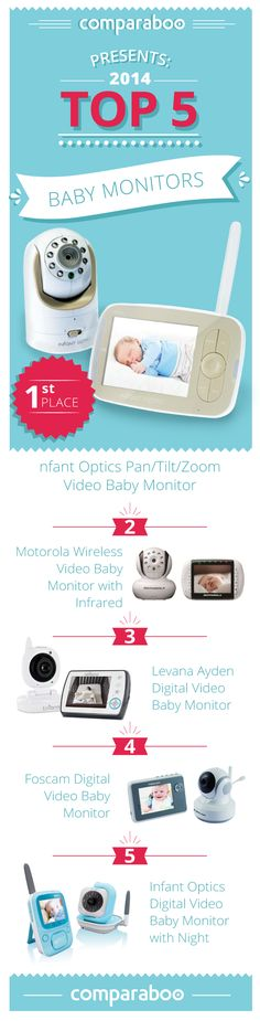 Your baby deserves the best, so we've done the research and found the best baby monitors for your little angel! Brought to you via Comparaboo #nursery http://www.comparaboo.com/baby-monitors
