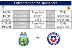 Café y Fútbol: Enfrentamientos Argentina vs Chile