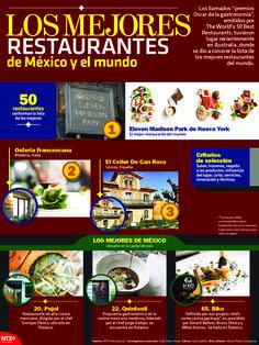 Recientemente se dieron a conocer los mejores 50 restaurates del mundo, descubre cuáles fueron los ganadores. #Infographic