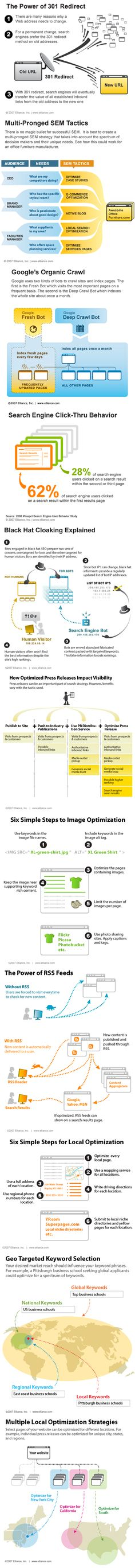 SEO, 301 redirects ( ex for redesign where urls change) local, regional or ww.  Explained - Infographic