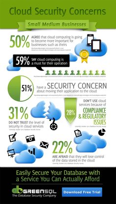 #cloud security #infographic