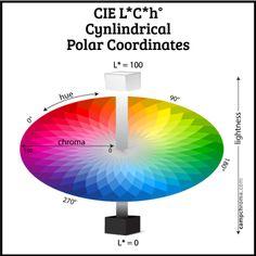 Cie L A B D Paint Colors