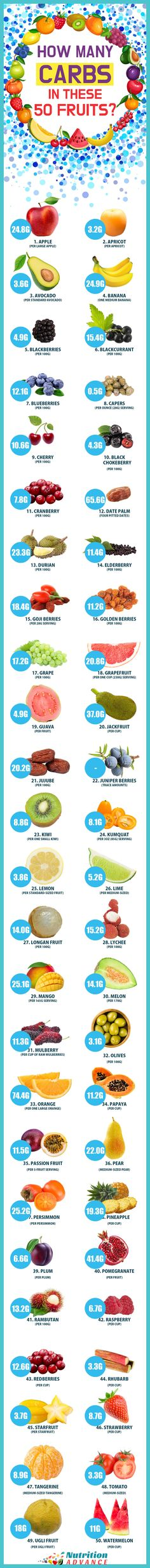 Net Carbs in 50 Popular Fruits | How Many Carbs Are in These 50 Fruit? This infographic (and article) lists 50 types of fruit and their nutritional profiles and health benefits. So, whether you want to know how much carbs your favorite fruit has, or any other information, this is a guide that provides the answers. It's important to know the carb content of these fruits if you're on a low carb or keto diet.| Read more: http://nutritionadvance.com/healthy-foods/types-of-fruit | Via…