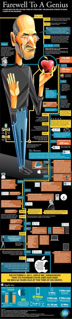 Steve Jobs - seine Biographie.