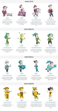 Have you ever taken one of these MBTI personality tests? It's fascinating and mi. - Have you ever taken one of these MBTI personality tests? It's fascinating and mine came out accur - Enfp Personality, Personality Psychology, Personality Profile, Myers Briggs Personality Types, The 16 Personality Types, Advocate Personality Type, Enneagram Personality Test, Infj Infp, Entp