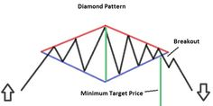 Let's analyze now the Diamond Pattern, another Pattern of the Technical analysis. The diamond is a Reversal Pattern and is rare Pattern. Candlestick Chart, Forex Trading Basics, Trade Books, Intraday Trading, Triangle Pattern, Technical Analysis, How To Get Rich, Trading Strategies, Diamond Pattern