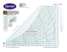 The Psychrometric Chart Displays Several Quantities Dry Bulb Temperature Dew Point Temperature Wet Bulb Psychrometric Chart Humidity Chart Temperature Chart