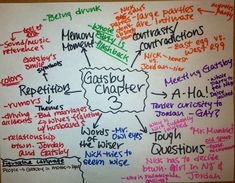 Teaching reading thru mind maps.  Use student centered approach for higher groups and teacher led for others. V