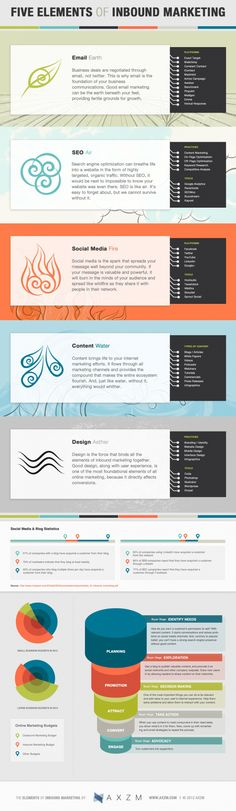Email, SEO, Social Media, Content and Design, The 5 Elements of Inbound Marketing