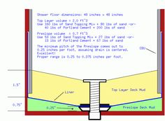 1000 images about how to do a tile base etc on pinterest for Drainage slope calculator