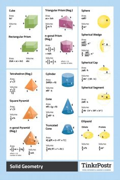 Solid Geometry Formulas and Constants High-Quality Printed Cheat Sheet Poster. Math is one of the best tools you can use in understanding electronics.