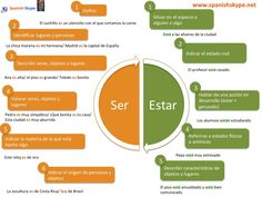 ♥♥♥ Ser y Estar A great infographics that helps you learn Spanish grammar #Infographics #spanish #grammar #learning If you found it interesting and helpful, please repin this for your friends!
