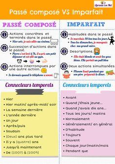 Infographie sur les emplois du passé composé et de l'imparfait #grammaire #fle #passécomposé #imparfait #aprendeconmel #français