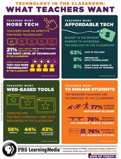 Teachers want technology! 75% of teachers who responded to a recent PBS poll said they want access to more technology in the classroom.