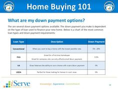Louisville Kentucky Mortgage Rates for FHA, VA, USDA, Fannie Mae and KHC Loans