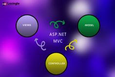 We give you a dynamic appraoch to #ApplicationDevelopment  Here it is: http://lozingle.com/blog/what-is-asp-net-mvc/