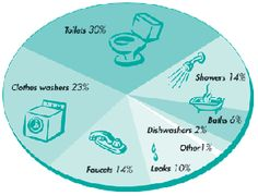 Paying Too Much for Water? – Cut Indoor Water Use by 30% // Greening Neighborhoods