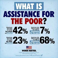 """Public opinion and the semantics of """"Welfare"""" vs. """"Assistance"""" for the poor."""