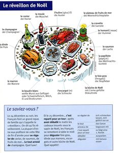 Site with lots of good vocab graphics (don't like this reveillon one, though) French Slang, French Phrases, French Teaching Resources, Teaching French, How To Speak French, Learn French, Food In French, French Stuff, High School French