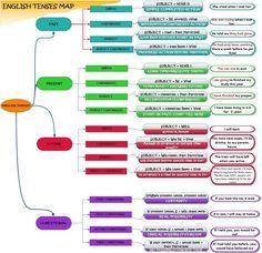 English Tenses Map