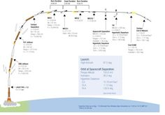 Being a NASA Trajectory Analyst for the Launch Vehicle on Mars Science Lab
