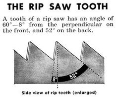 Informative link on saws