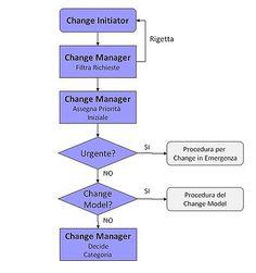ChangeManagementProposta.jpg