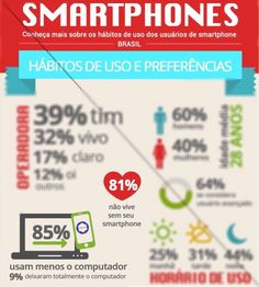 O smartphone e suas aplicações serão o futuro da comunicação. http://goo.gl/dXL9rJ160792649171238681/