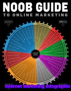 Make Money Online Advice: Noob Guide To Online Marketing Infographic