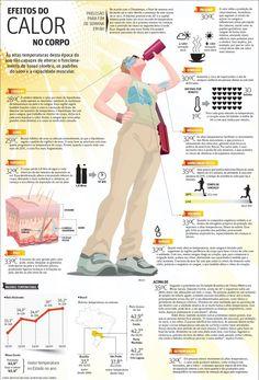 Efeitos do calor no corpo