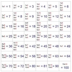 Beginning multiplication problem for students. Providing multiplication tables in an easy interactive way, showing what times what give you the same number. Math Worksheets, Math Activities, Multiplication Problems, Multiplication Tables, Special Needs Kids, Math For Kids, Math Class, Kids Learning, Lesson Plans