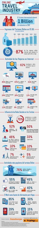 La Industria del Turismo en Internet 2012 continua la revolución en la forma de viajar (datos de #USA) #Infografia vía #Viajology