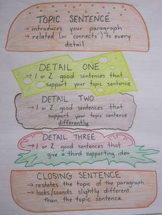 "Paragraph writing anchor chart. I've done this before and called it a ""Whopper of a good paragraph"""