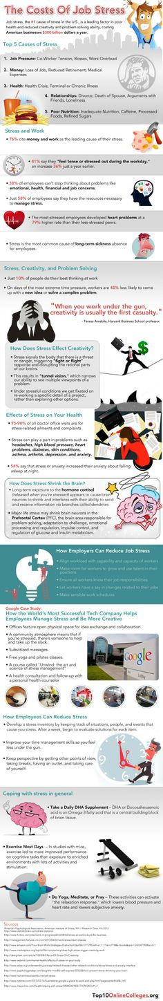 The Cost of Job Stress... Job stress can cost businesses a lot more than an anxious worker. According to the infographic below from Top 10 Online Colleges, job stress can hinder workers' ability to solve problems, make them less productive and cause higher absenteeism. All of this can cost U.S. organizations $300 billion a year.