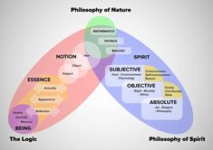 CUADRO: Hegel - Visualizacion de su Sistema