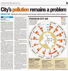 Delhi's most polluted zones. Air Pollution In India, Social Activist, Humility, News
