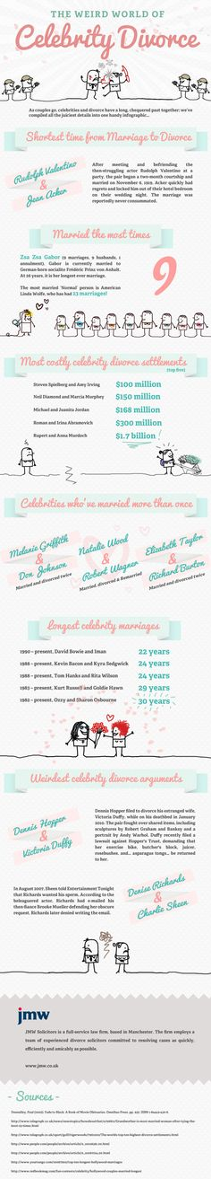 The Weird World of Celebrity Divorce  A collection of weird and wonderful statistics about celebrity divorce, including biggest ever settlements, longest and shortest marriages, celebritie